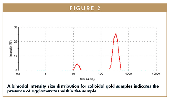 From The Relative Intensities Of The Size Distribution Peaks, It First  Appears That There Is A High Number Of Aggregates Within The Sample.