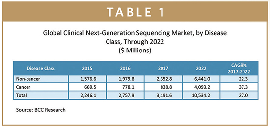 latest report global next generation sequencing market This report focuses on the global next generation sequencing (ngs) software status, future forecast, growth opportunity, key market and key players the study objectives are to present the next generation sequencing (ngs) software development in united states, europe and china.