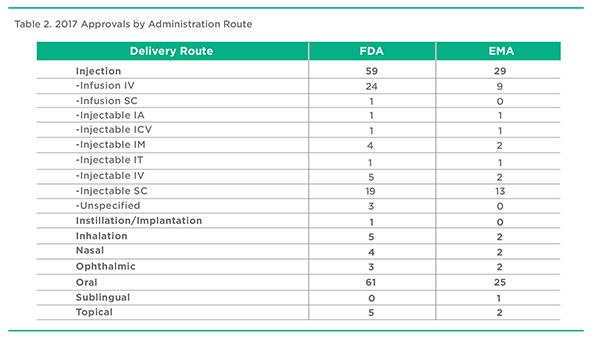 Global Table 2