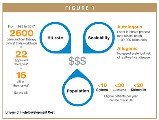 Cost of drug development