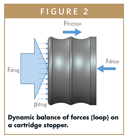 Dynamic balance of forces (loop) on a cartridge stopper.