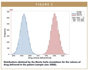 Distributions obtained by the Monte Carlo simulations for the volume of drug delivered to the patient (sample size: 5000).