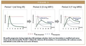 PK profile progression during single-dose MR prototype selection. Each new formulation is modified and comes closer to the desired profile. Period 1 reflects the reference IR formulation. C is concentration, AE is adverse events, and AUC24 is area under the curve over 24 hours.