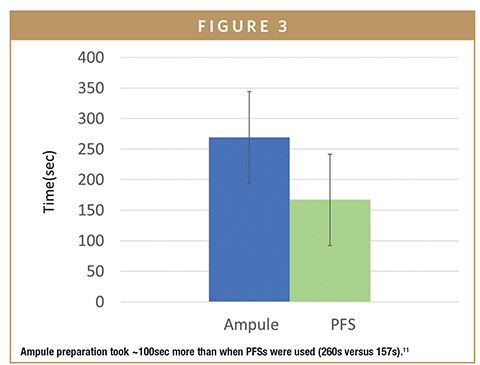 Ampule preparation took ~100sec more than when PFSs were used (260s versus 157s).11