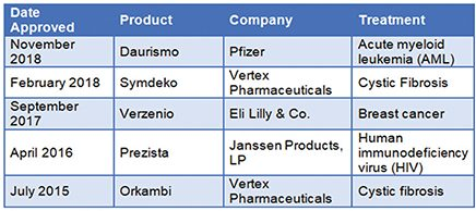 FDA-Approved Continuously Manufactured Drugs. Source: BCC Research