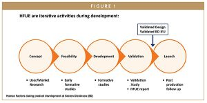 Human Factors during product development at Becton Dickinson (BD)