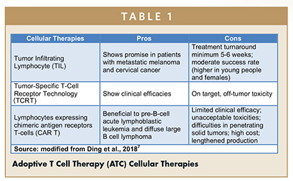 Adoptive T Cell Therapy (ATC) Cellular Therapies