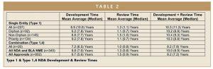 Type 1 & Type 1,4 NDA Development & Review Times