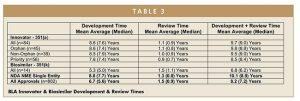 BLA Innovator & Biosimilar Development & Review Times