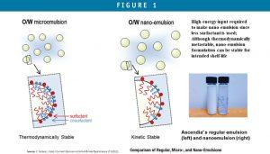 Comparison of Regular, Micro-, and Nano-Emulsions