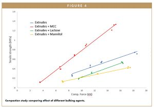 Compaction study comparing effect of different bulking agents.