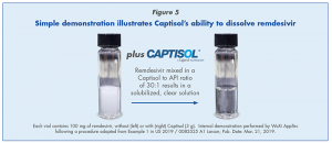Simple demonstration illustrates Captisol's ability to dissolve remdesivir