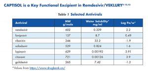 Selected Antivirals