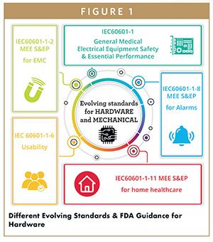 Different Evolving Standards & FDA Guidance for Hardware