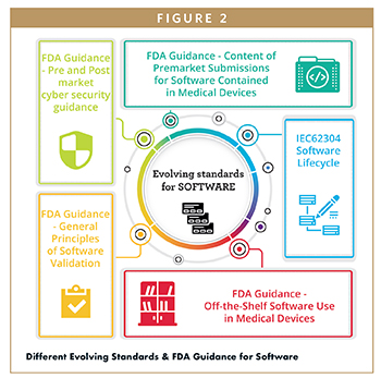 Different Evolving Standards & FDA Guidance for Software