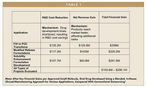 Mean After-Tax Financial Gains per Approved Small Molecule, Oral Drug Developed Using a Blended, In-House Clinical/Manufacturing Approach for Various Applications, Compared With Conventional Outsourcing7
