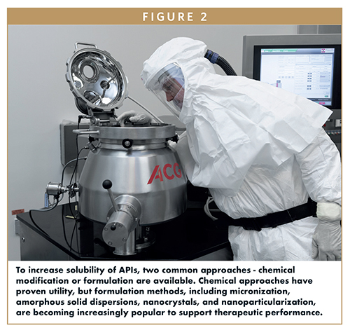 To increase solubility of APIs, two common approaches - chemical modification or formulation are available. Chemical approaches have proven utility, but formulation methods, including micronization, amorphous solid dispersions, nanocrystals, and nanoparticularization, are becoming increasingly popular to support therapeutic performance.