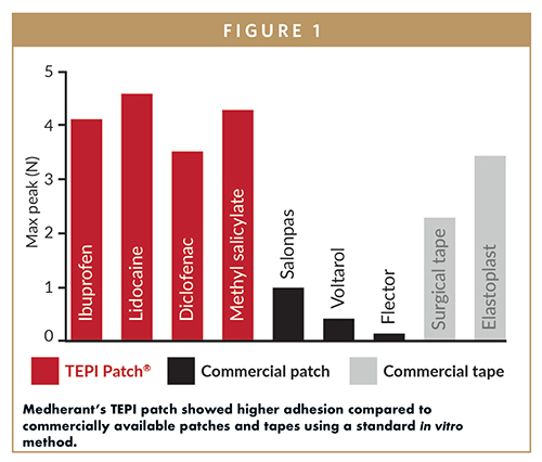 Medherant's TEPI patch showed higher adhesion compared to commercially available patches and tapes using a standard in vitro method.