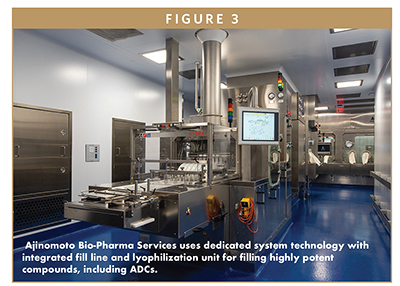 Ajinomoto Bio-Pharma Services uses dedicated system technology with integrated fill line and lyophilization unit for filling highly potent compounds, including ADCs.