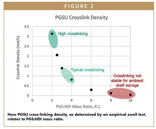 How PGSU cross-linking density, as determined by an empirical swell test, relates to PGS:HDI mass ratio.