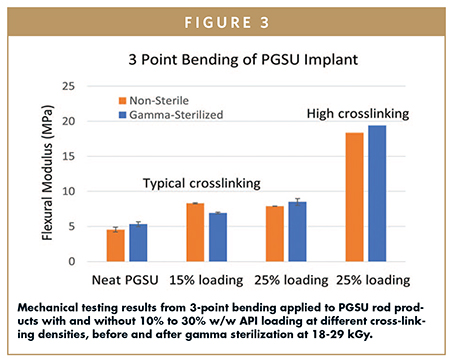 Mechanical testing results from 3-point bending applied to PGSU rod products with and without 10% to 30% w/w API loading at different cross-linking densities, before and after gamma sterilization at 18-29 kGy.