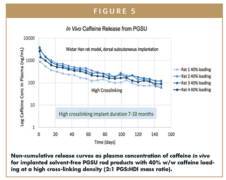 Non-cumulative release curves as plasma concentration of caffeine in vivo for implanted solvent-free PGSU rod products with 40% w/w caffeine loading at a high cross-linking density (2:1 PGS:HDI mass ratio).
