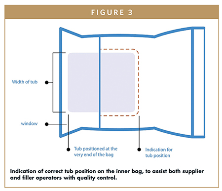 Indication of correct tub position on the inner bag, to assist both supplier and filler operators with quality control.