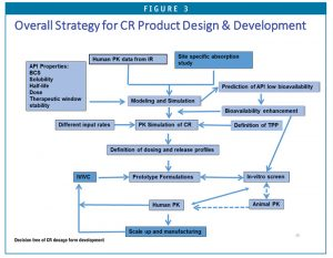 Decision tree of CR dosage form development