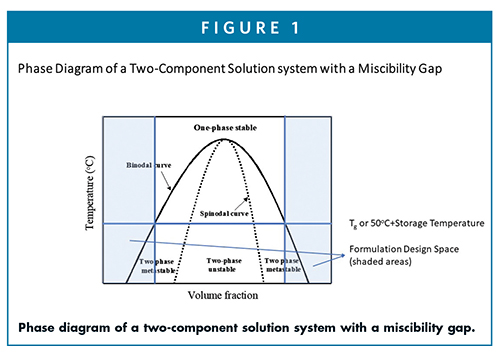 Phase diagram of a two-component solution system with a miscibility gap.