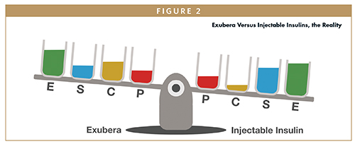 Exubera Versus Injectable Insulins, the Reality