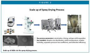 Scale up of ASDs via the spray-drying process.