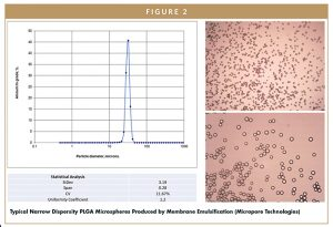 Typical Narrow Dispersity PLGA Microspheres Produced by Membrane Emulsification (Micropore Technologies)