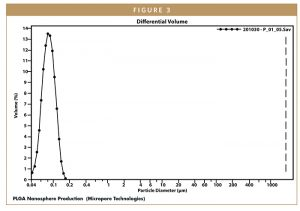 PLGA Nanosphere Production (Micropore Technologies)