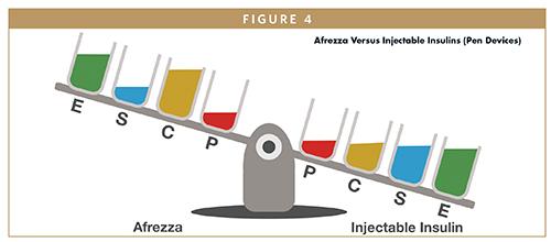 Afrezza Versus Injectable Insulins (Pen Devices)