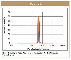 Reproducibility of PLGA Microsphere Production (N=3) (Micropore Technologies)
