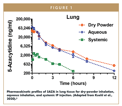 Pharmacokinetic profiles of 5AZA in lung tissue for dry-powder inhalation, aqueous inhalation, and systemic IP injection. (Adapted from Kuehl et al., 2020).5