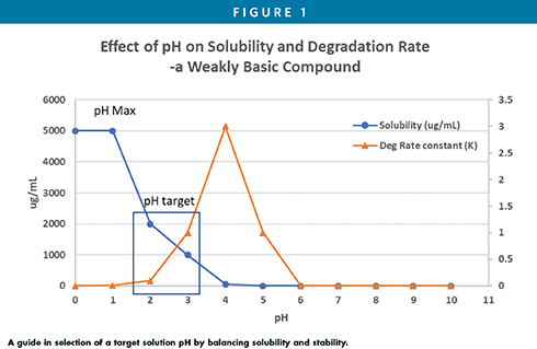 A guide in selection of a target solution pH by balancing solubility and stability.