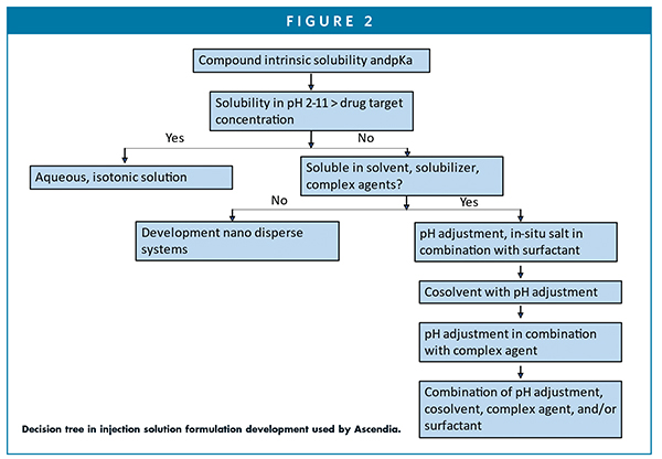 Decision tree in injection solution formulation development used by Ascendia.