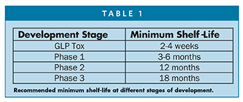 Recommended minimum shelf-life at different stages of development.