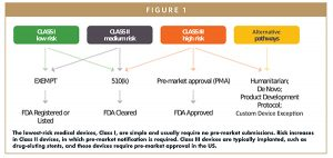 The lowest-risk medical devices, Class I, are simple and usually require no pre-market submissions. Risk increases in Class II devices, in which pre-market notification is required. Class III devices are typically implanted, such as drug-eluting stents, and these devices require pre-market approval in the US.