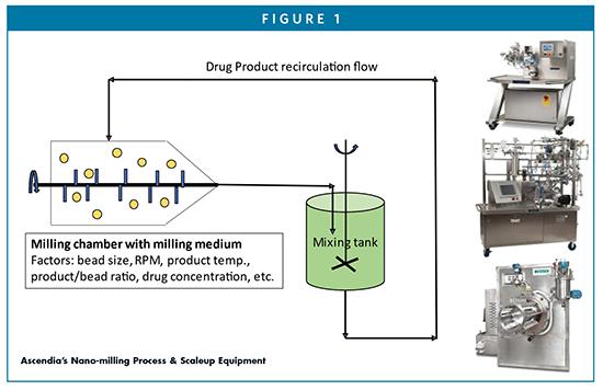 Ascendia's Nano-milling Process & Scaleup Equipment