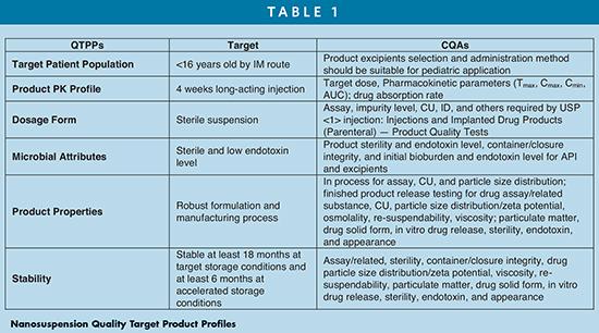 Nanosuspension Quality Target Product Profiles