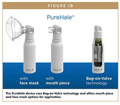 The PureHale device uses Bag-on-Valve technology and offers mouth piece and face mask options for application.