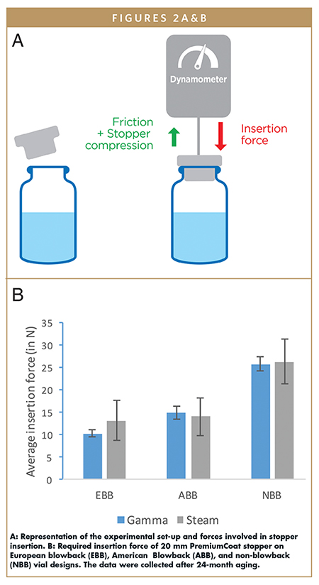 A: Representation of the experimental set-up and forces involved in stopper insertion. B: Required insertion force of 20 mm PremiumCoat stopper on European blowback (EBB), American Blowback (ABB), and non-blowback (NBB) vial designs. The data were collected after 24-month aging.