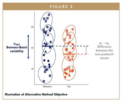 Illustration of Alternative Method Objective