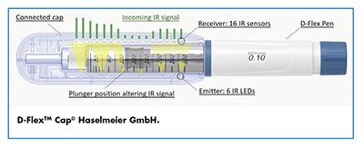 D- Flex(TM) Cap© Haselmeier GmbH.
