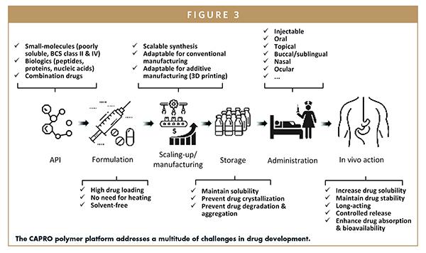 The CAPRO polymer platform addresses a multitude of challenges in drug development.