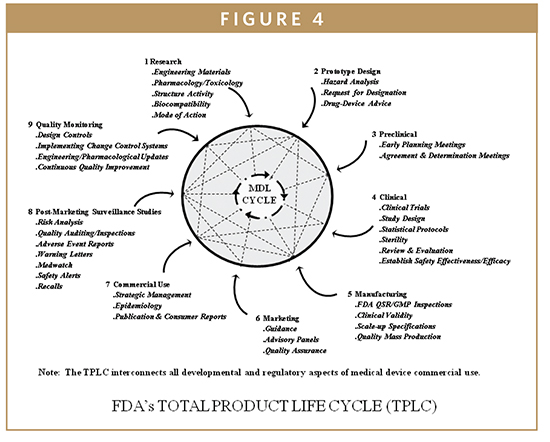Biomarkers Fdas Design Control Requirements For Biomarkers In