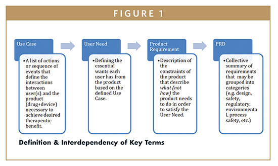 COMBINATION CORNER Keys To Avoiding Common Pitfalls In The - Product requirements document