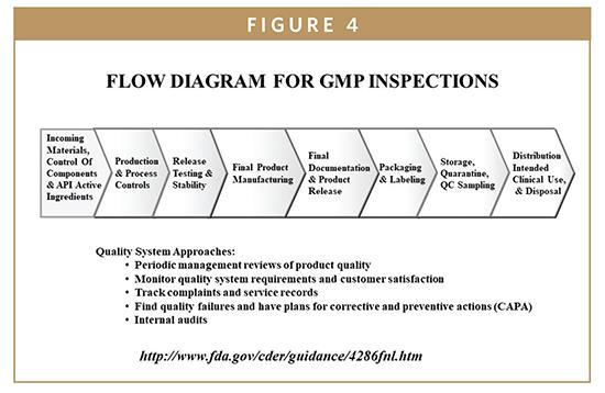 Fda Update The Fdas New Drug Approval Process Development
